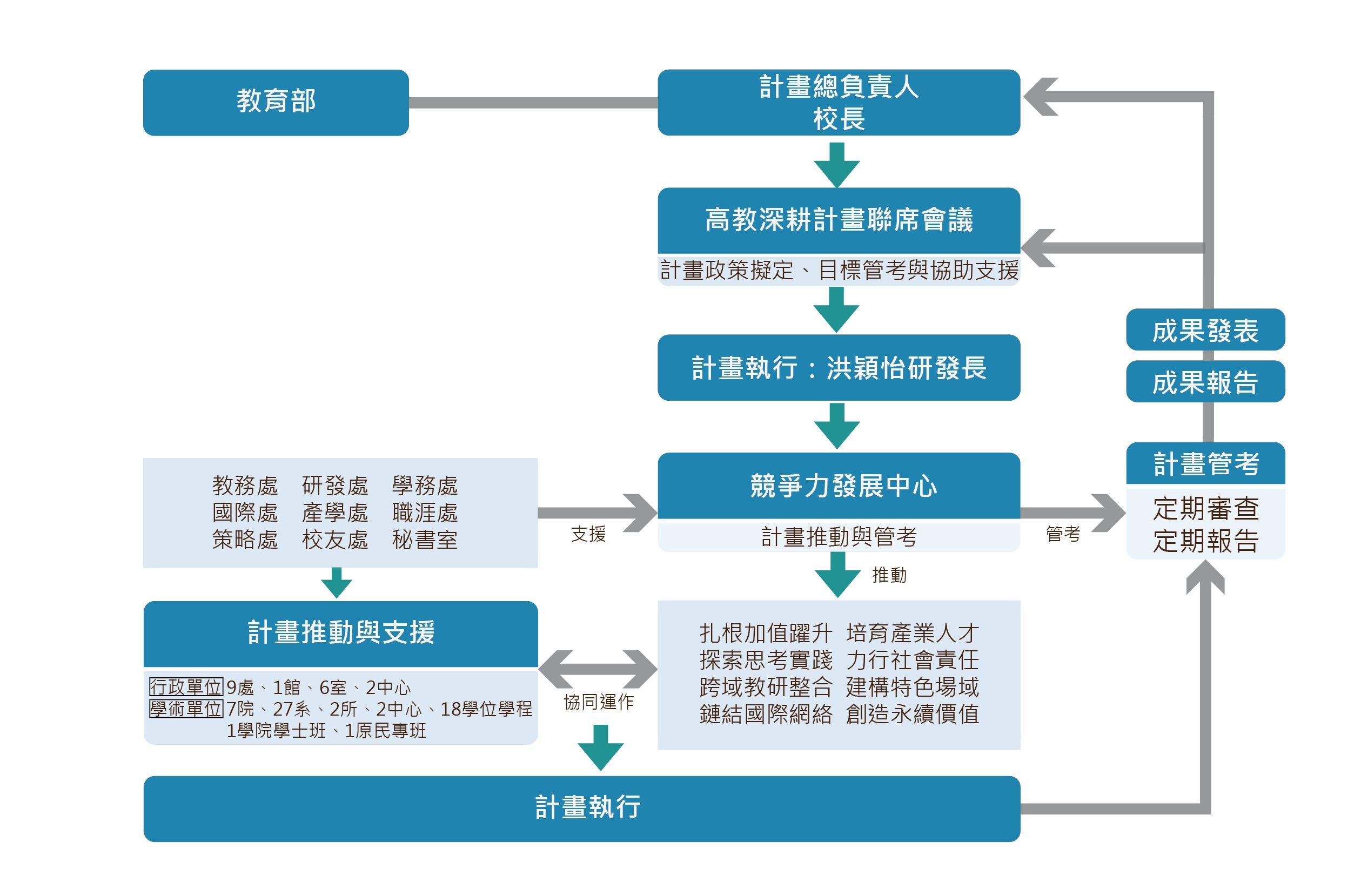 深耕架構圖_1100331-01-01.png